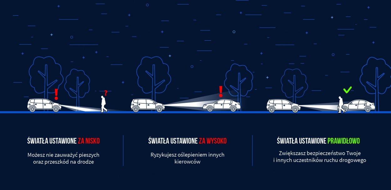 Twoje światła - Twoje bezpieczeństwo. Sprawdź światła w swoim samochodzie